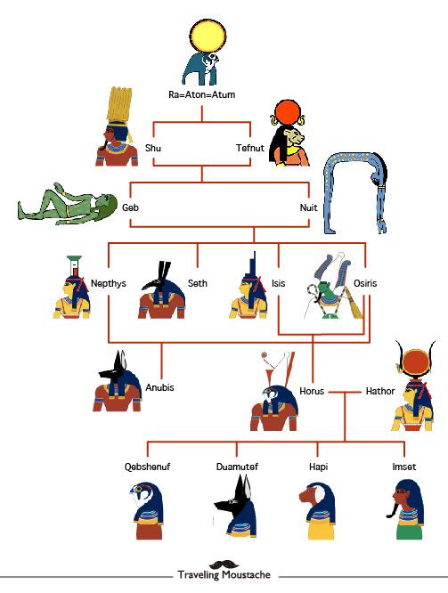 埃及旅遊|一起認識複雜的埃及神祇吧!九柱神與重要神祇們