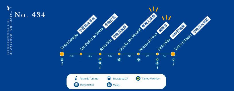 辛特拉434公車路線圖